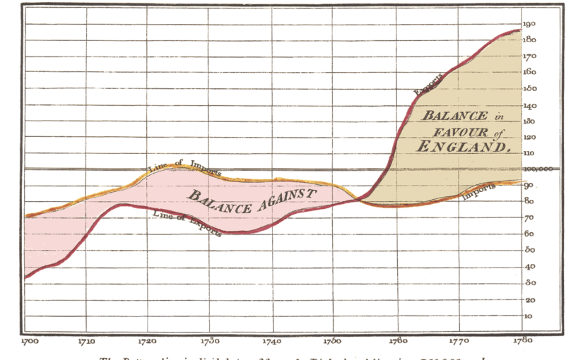 William Playfair: Exports and Imports to and from Denmark & Norway