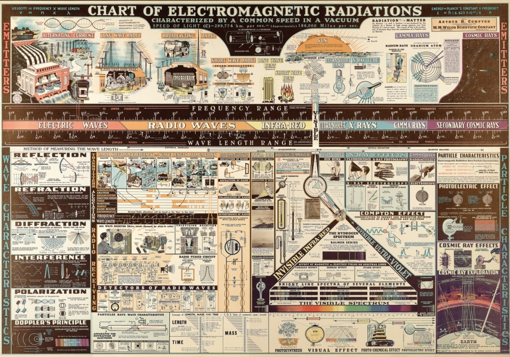 The Golden Age of Information Graphics