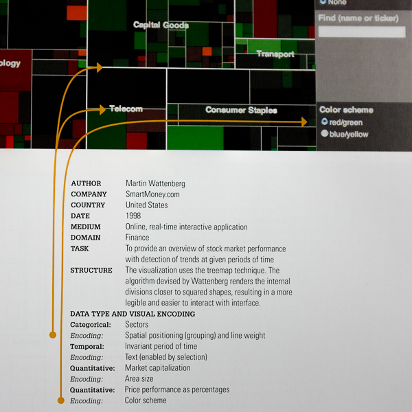 Treemap explanation by Isabel Meirelles