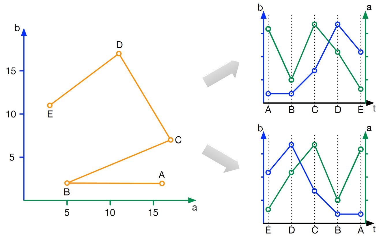 cs-direction