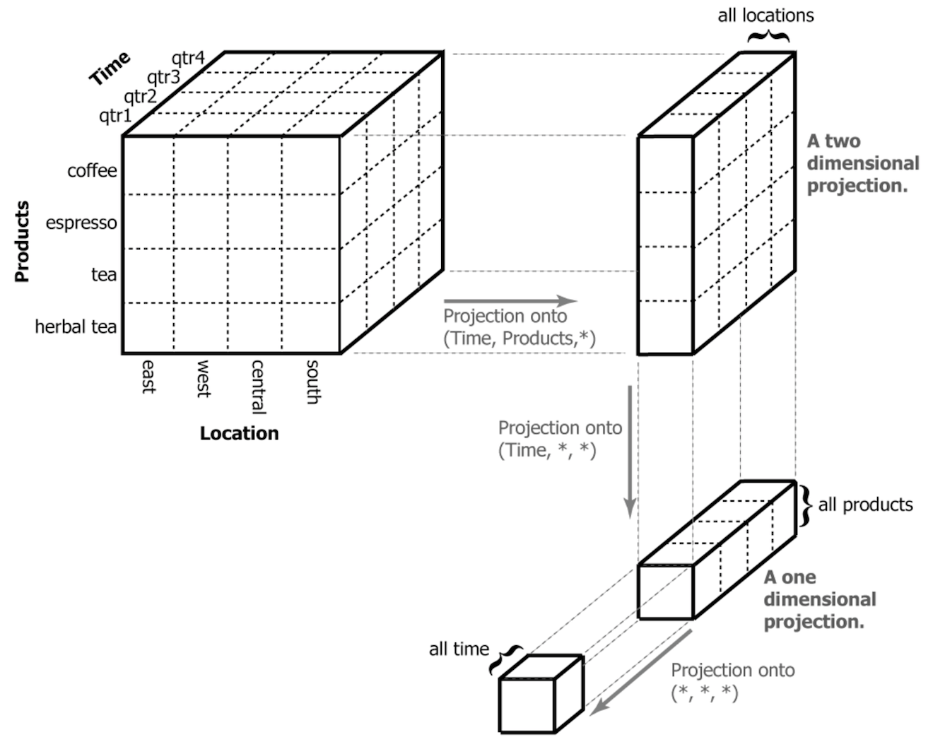 Row-Level Thinking vs. Cube Thinking