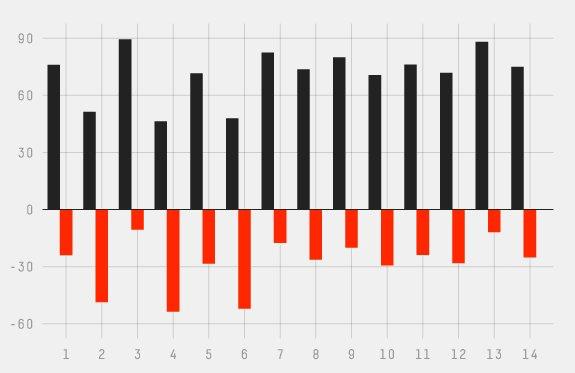The Café Wall Illusion in a Bar Chart