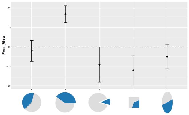 variations-error