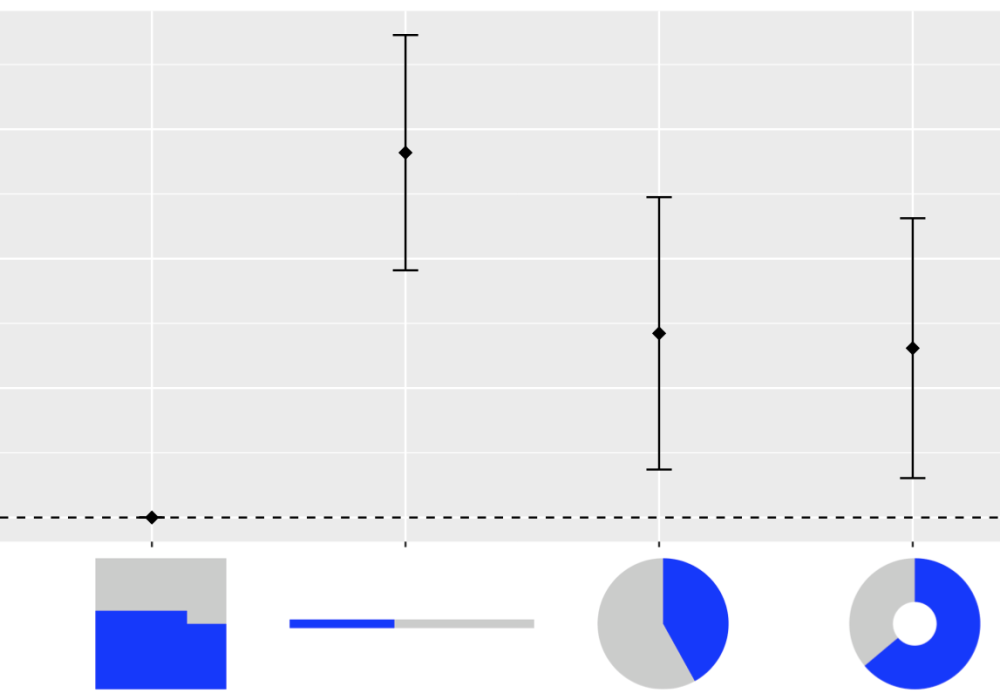 A Reanalysis of A Study About (Square) Pie Charts from 2009