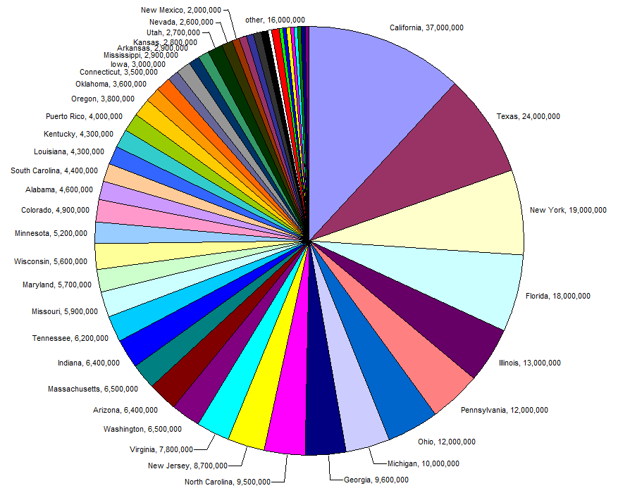 Ancient World Country Population Pie Chart