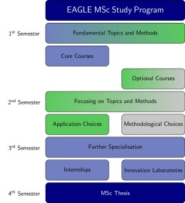 The EAGLE course structure starts with courses on fundamental topics within core (mandatory) and optional courses. In the second term specialization is possible by choosing application or method courses followed by in-depth studies of specific topics within internships or innovation laboratories.