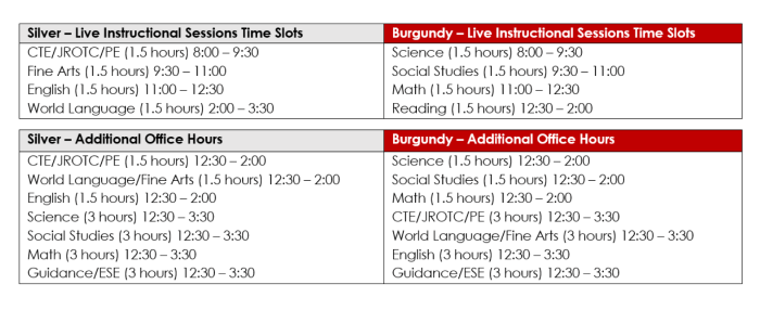 Certain time slots are assigned to different subjects to make online learning easier.