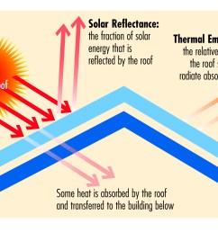 cool roof diagram 1  [ 1768 x 1264 Pixel ]