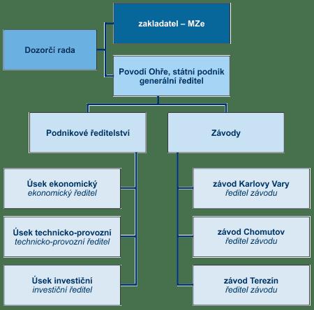 Organizační schéma státního podniku Povodí Ohře