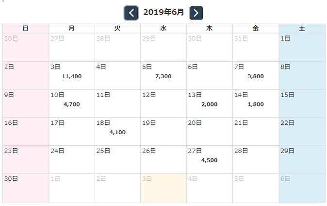 今旬なEA!刻 2019年6月収支報告