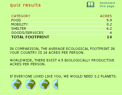 Ecological footprint quiz results