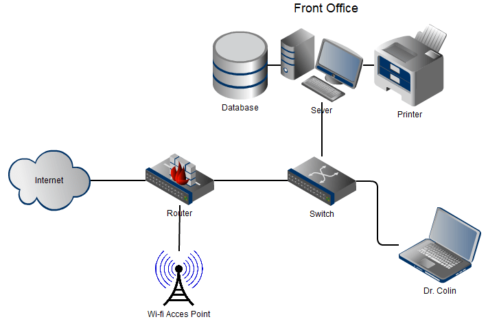 Network Diagram V1 1 Project IT Security
