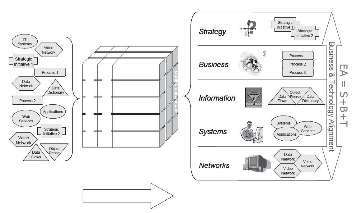 The EA Pad: An Overview of Enterprise Architecture