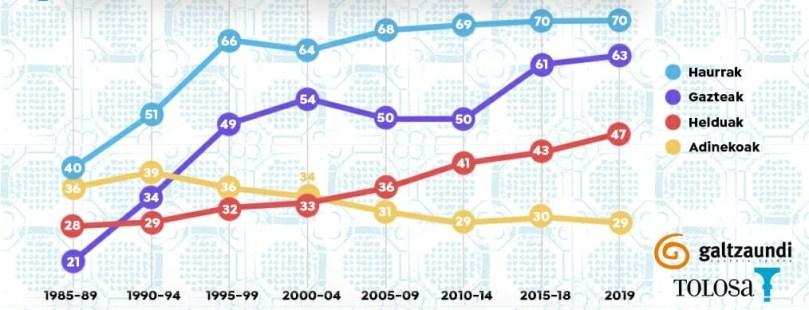 Gràfic lineal sobre les mitjanes quinquennals de l'ús del basc des del 1985 fins al 2019 per grups d'edats (conté la informació explicada en el paràgraf següent).