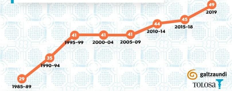 Gràfic lineal sobre les mitjanes quinquennals de l'ús del basc des del 1985 fins al 2019: 1985-89: 29; 1990-94: 35; 1995-99: 41; 2000-04: 41; 2005-09:41; 2010-14: 44; 2015-18:45; 2019: 49.