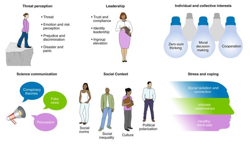 Infografia que representa una selecció de temes de les ciències socials i del comportament rellevants durant una pandèmia. Els temes tractats aquí inclouen la percepció d'amenaça, el context social, la comunicació científica, els interessos individuals i col·lectius, el lideratge i l'estrès i l'afrontament.