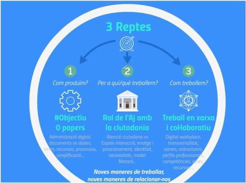 Esquema dels 3 reptes a assolir: 1. Com produïm? / 2. Per a qui/què treballem? / 3. Com treballem?