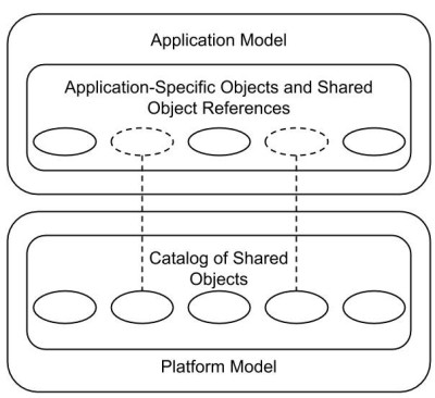 Interlinked application and platform models in an enterprise architecture repository