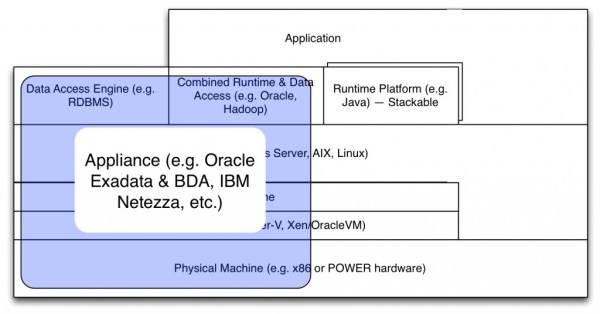 VerticalIntegration-OracleIBMAppliances