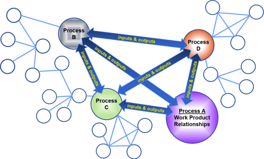 process-network
