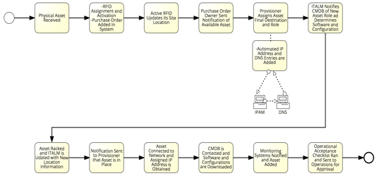 ITALM/CM Process Flow Diagram