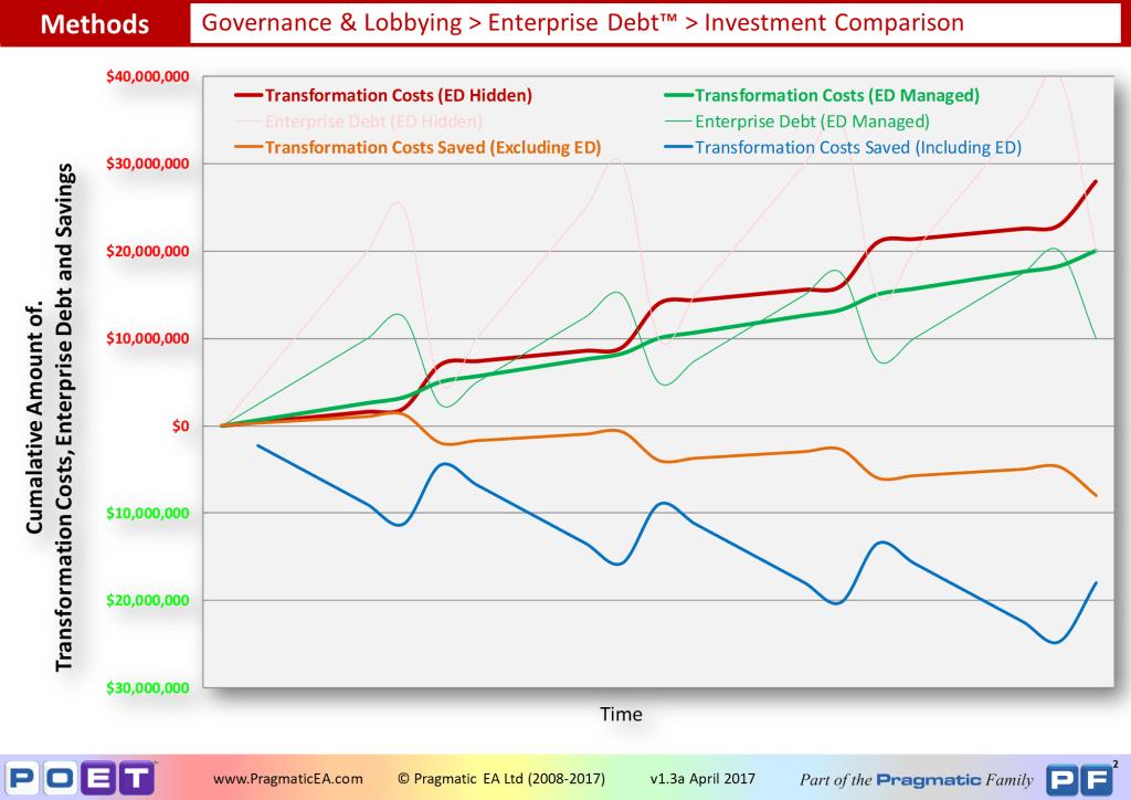 Governance & Lobbying - Enterprise Debt Investment Comparison