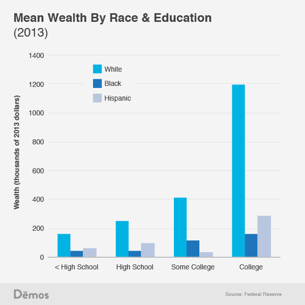 As you can see, white families are much wealthier than black and Hispanic families at every education level. More than that, all white families, even those at the lowest education level, have a higher median wealth than all black and Hispanic families, even those at the highest education level. The median white family with an education level below high school has a net worth of $51.3k, while the median black and Hispanic family with a college degree has a net worth of $25.9k and $41k respectively.  Here is the same graph as above, but this time using mean instead of median: