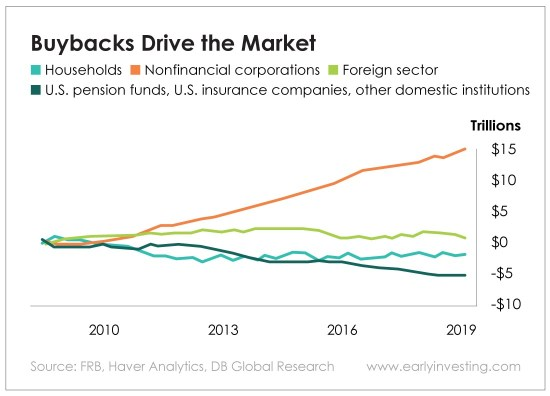 Chart - Buybacks Drive the Market