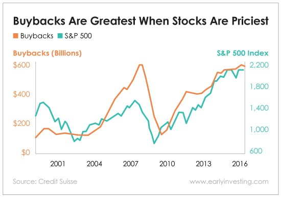 Chart - Buybacks Are Greatest When Stocks Are Priciest