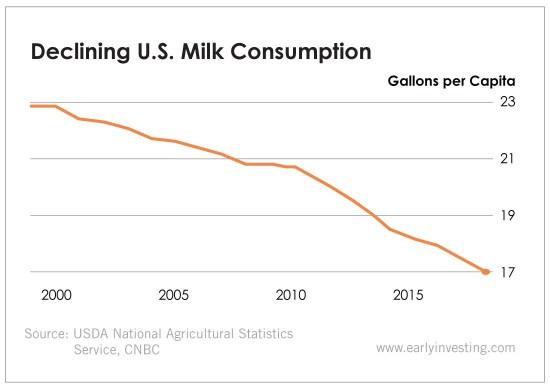 Chart - Declining U.S. Milk Consumption