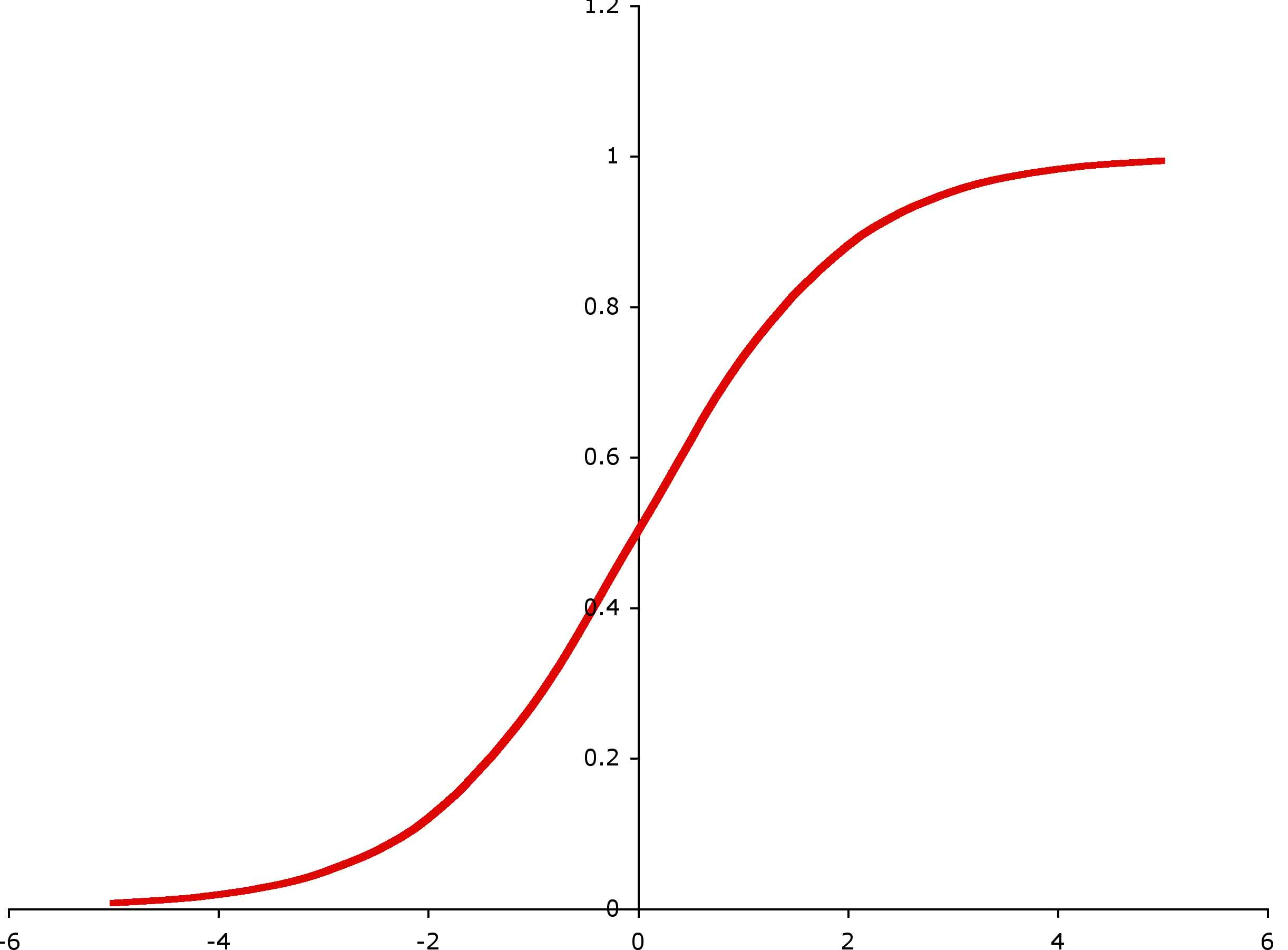 Download S Curve Formula Excel