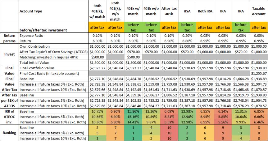 RetAccComp ResultsBaseline