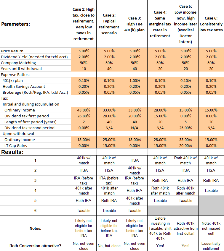 RetAccComp Summary Table