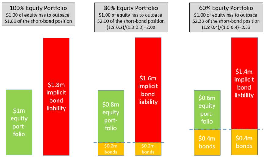 diagram3-bond-allocation