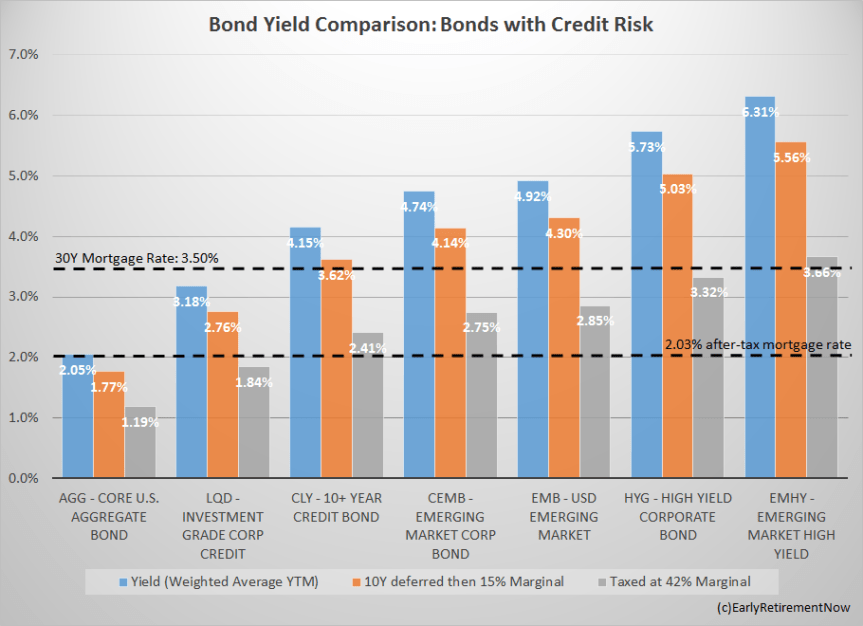 bongyield_vs_mortgagerate_table1