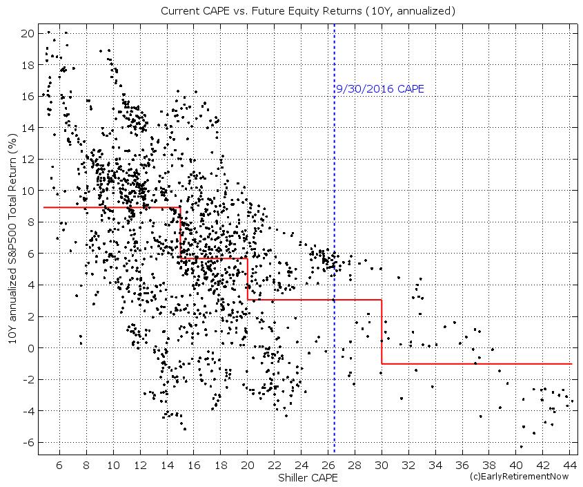swr-part3-chart5