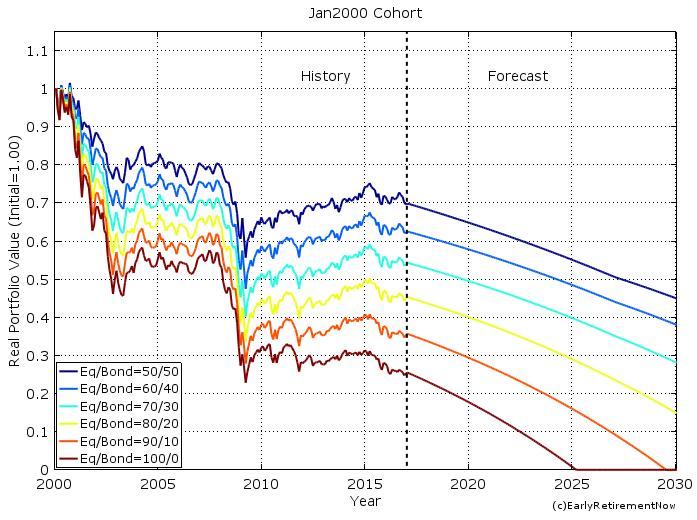 swr-part6-chart3