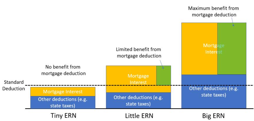 Mortgage Deduction Scenarios