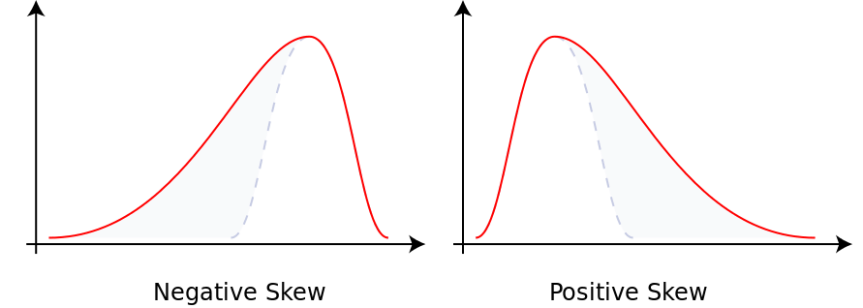 Negative_and_positive_skew_diagrams