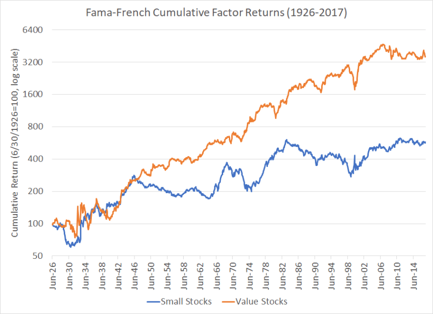 FamaFrenchCumulReturns 1926-2017