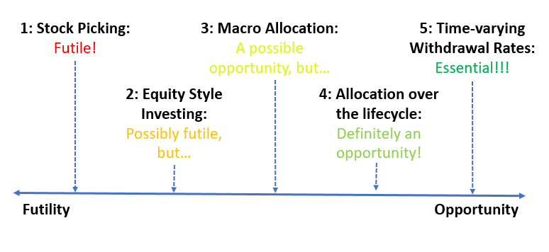 Active Investing: Opportunity vs. Futility