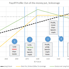 Knock In Option Payoff Diagram Bilge Pump Under Floor Passive Income Through Writing Part 2 Early Retirement Now
