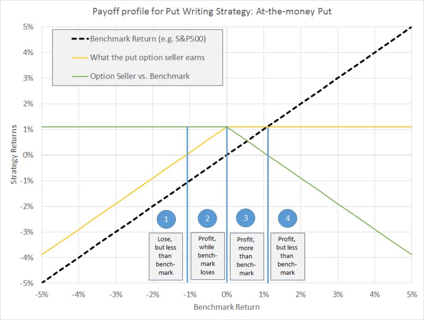 PutWriting Payoff Diagram2.png