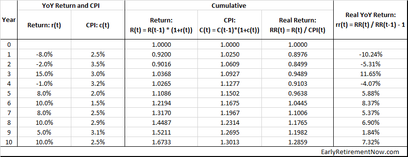 Inflation Series Table02