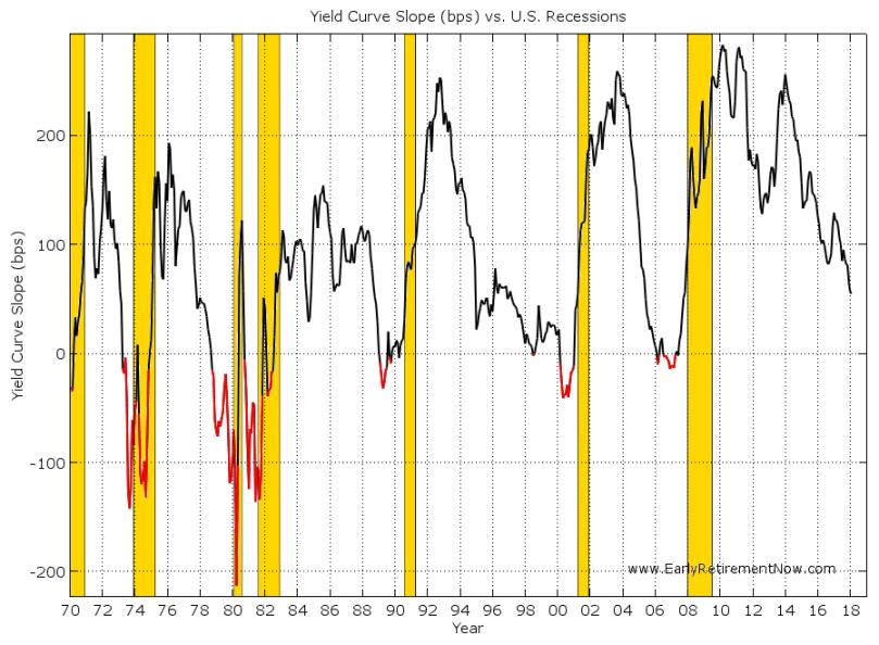 Timing-Macro-Chart01