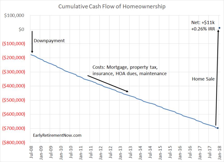 Homeownership Cash Flows Chart01
