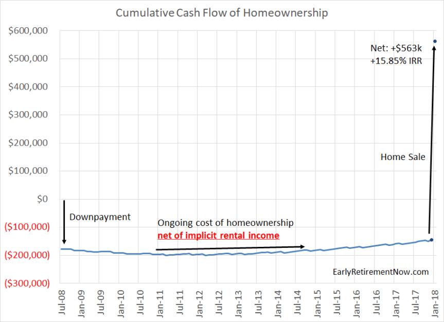 Homeownership Cash Flows Chart03