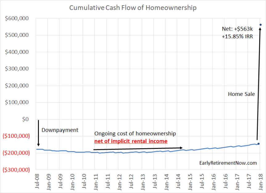 Homeownership Cash Flows Chart03