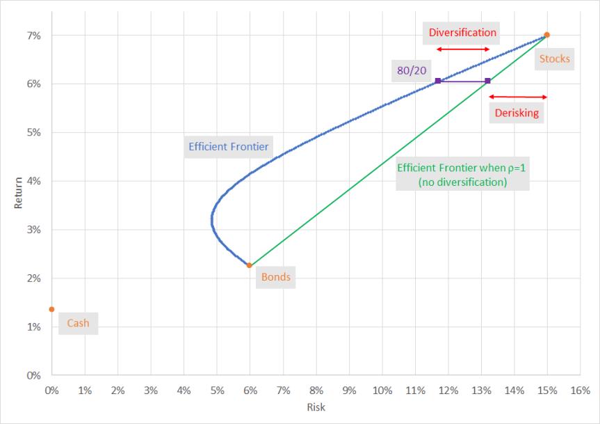 BondDiversificationPotential Chart02