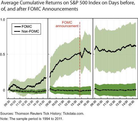 FOMC-Drift-chart